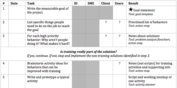 Snippet of action mapping job aid