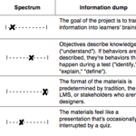 Checklist for strong learning design