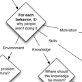 Is training really the answer? Ask the flowchart.