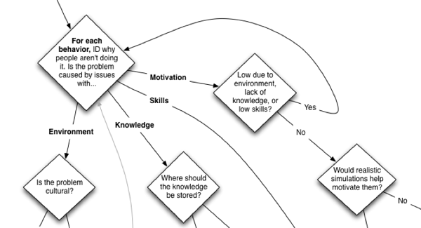 Motivation section of the action mapping flowchart