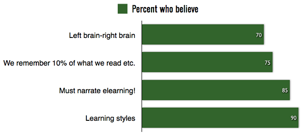 Chart showing high percentage of people believing myths about learning