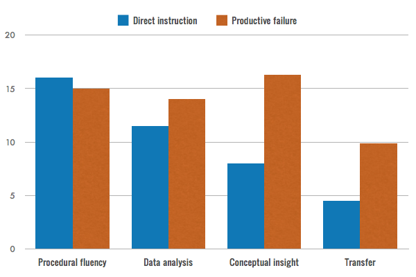 Chart comparing direct instruction with productive failure