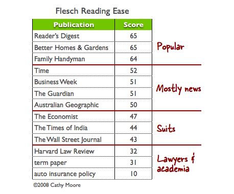 Reading ease scores of several publications