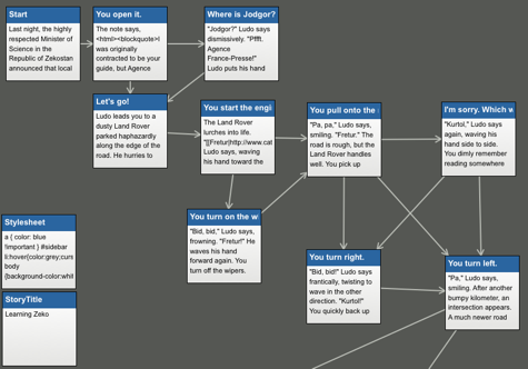 Screenshot of Twine flowchart view