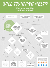 will training help flowchart